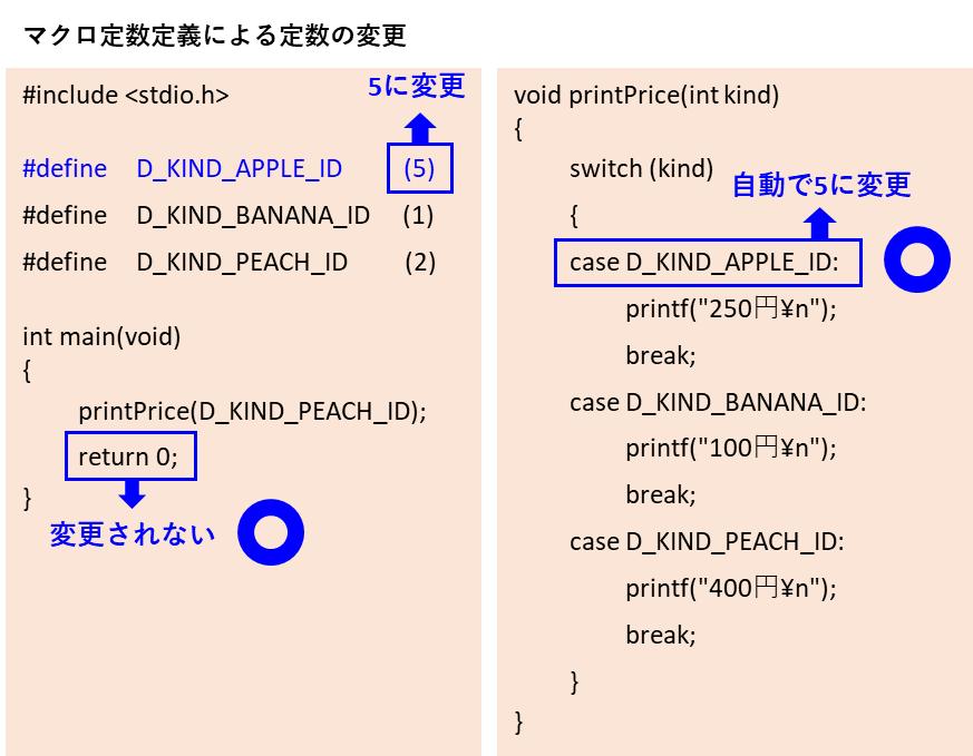 マクロ定数の定数値の変更