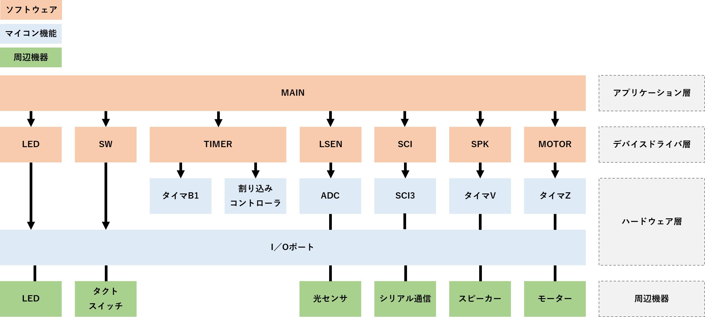 モジュール構成図