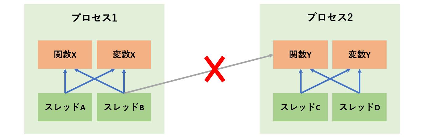 プロセスによるメモリ分割
