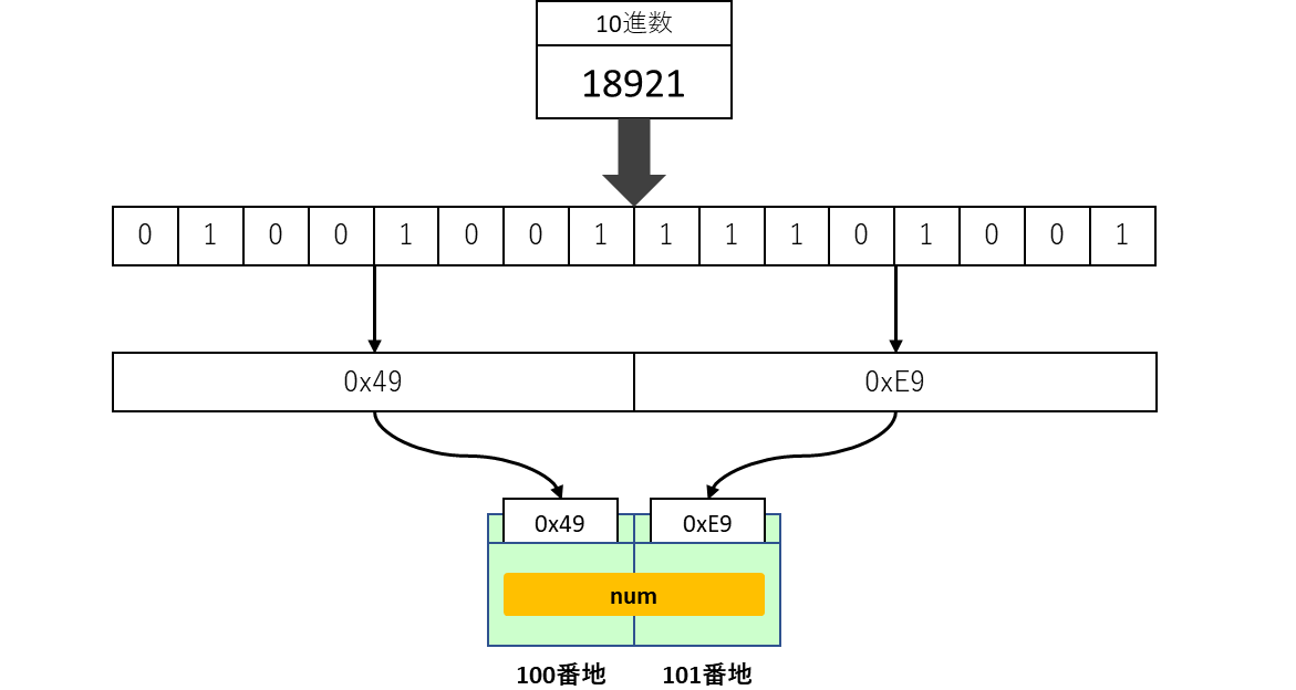 10進数の数値のメモリ保存