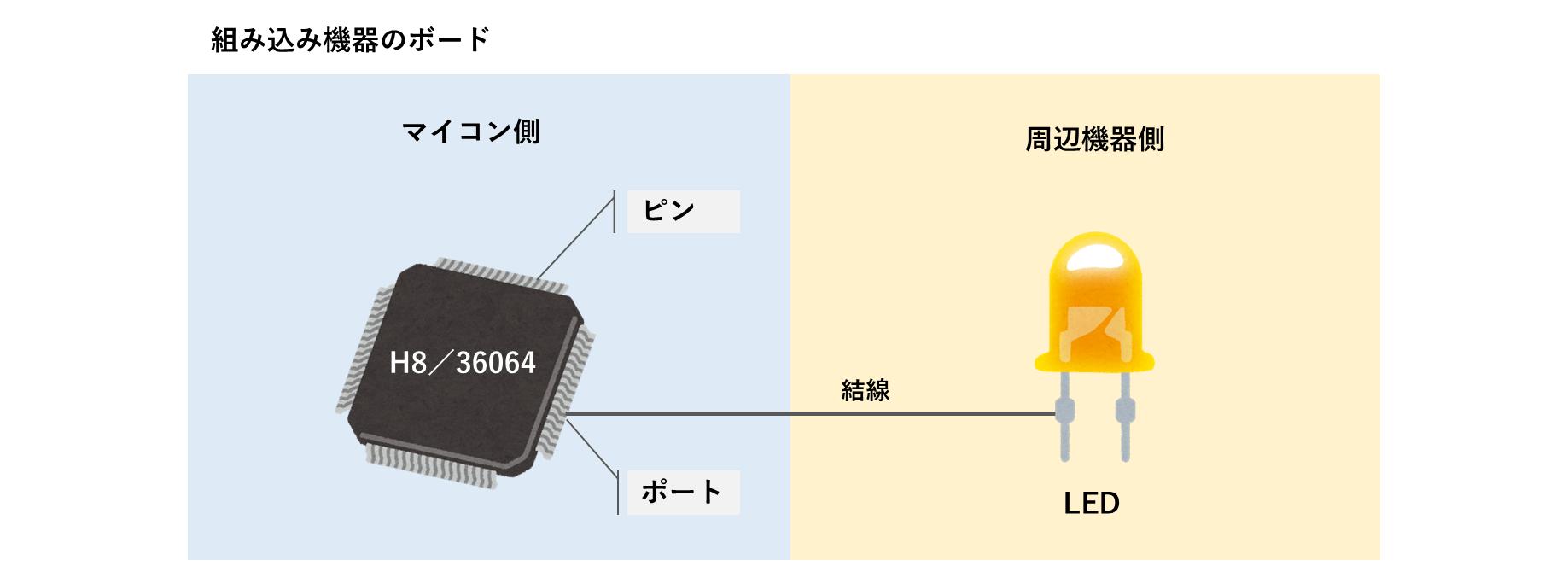 マイコンと周辺機器の接続
