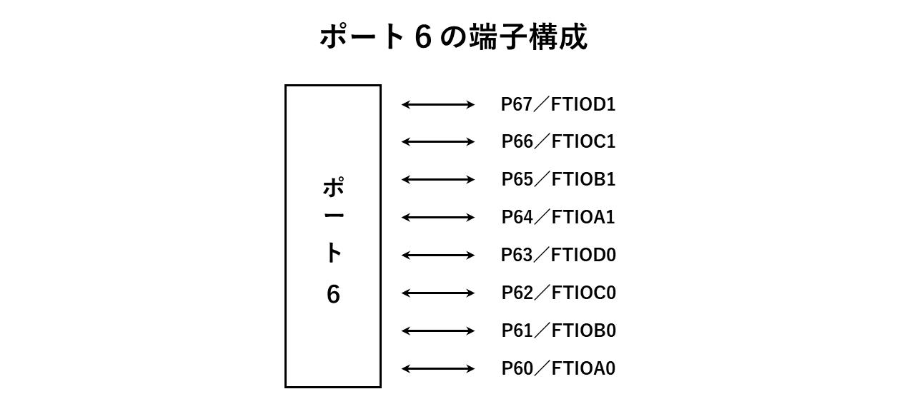 ポート6の端子構成