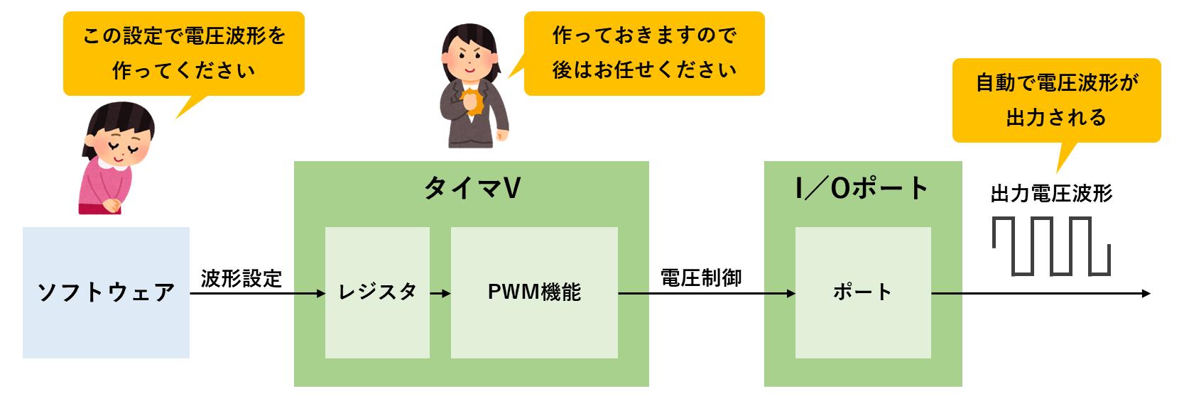 PWM機能の動作イメージ
