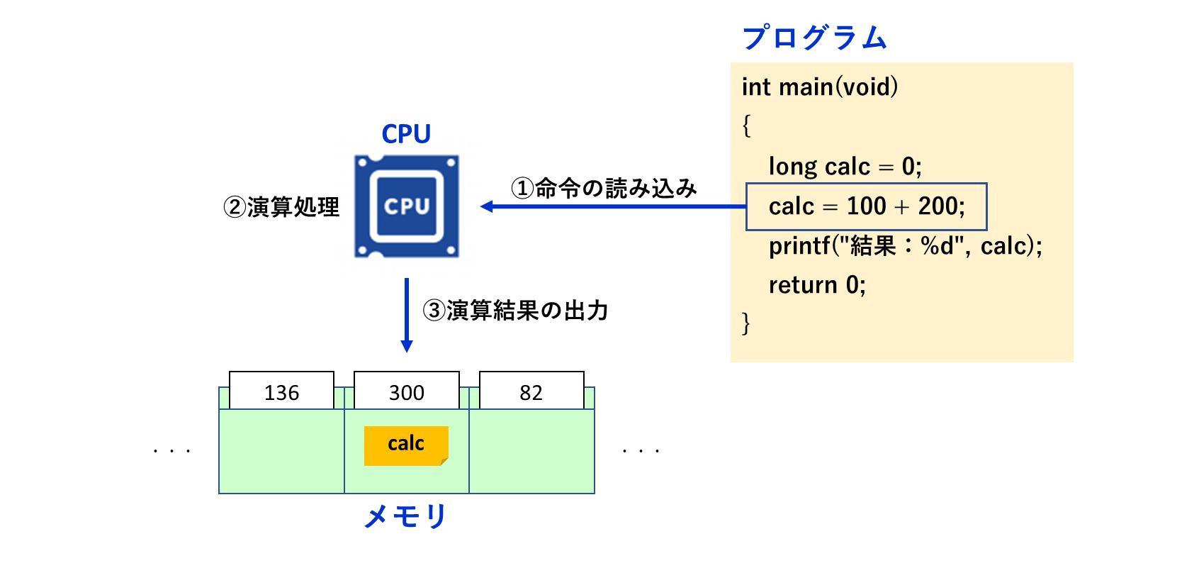 CPUからみたプログラム
