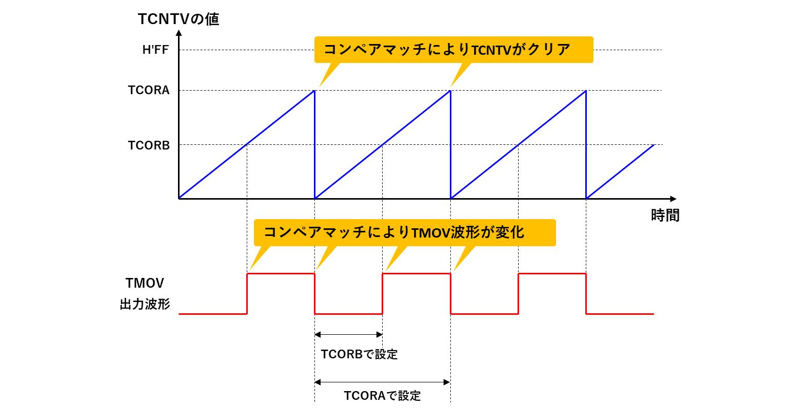 レジスタ設定例による波形出力