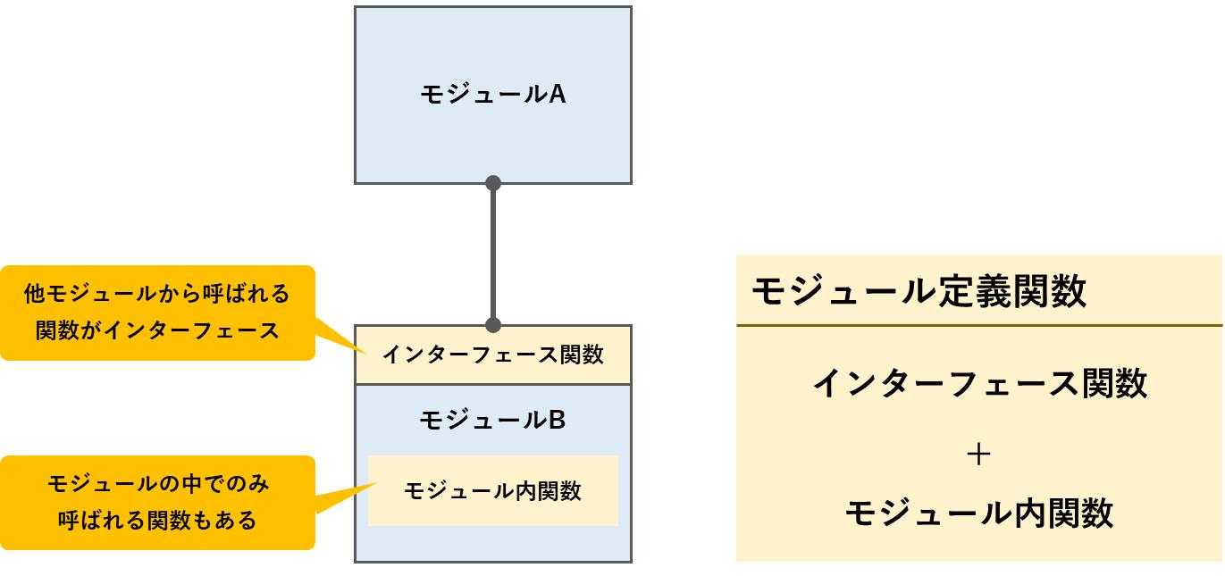 モジュール定義関数の分類