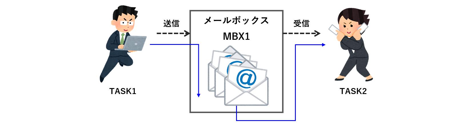 メールボックスはサイズに制限なし