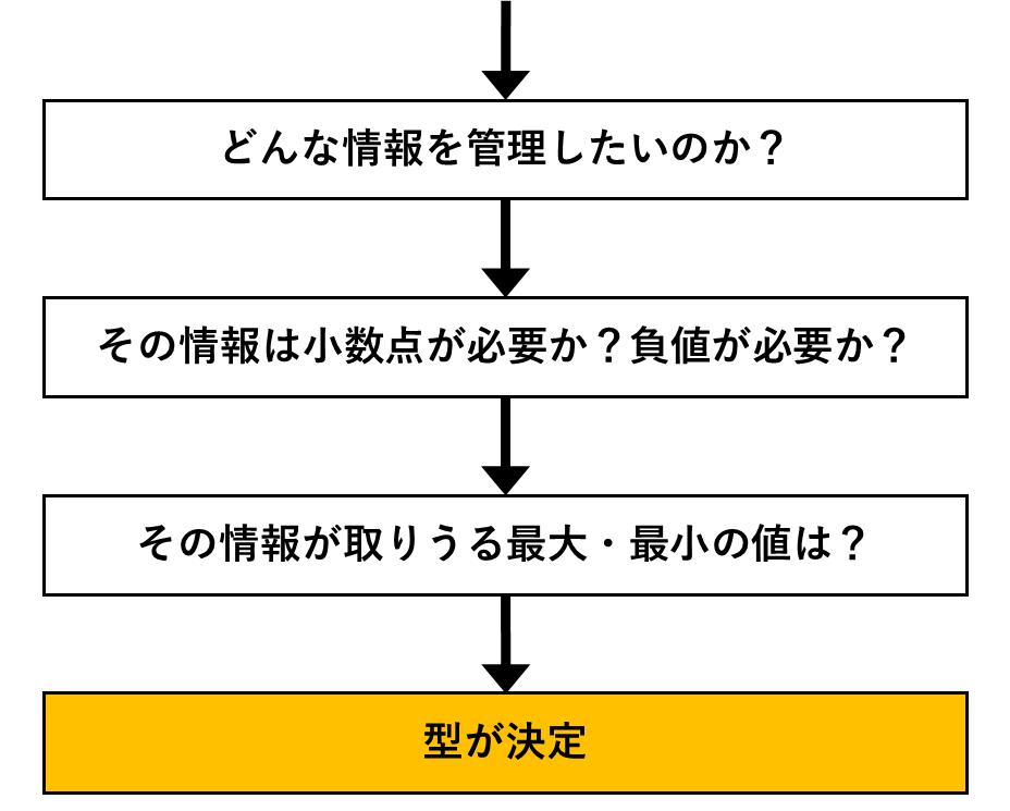データ型の決定方法