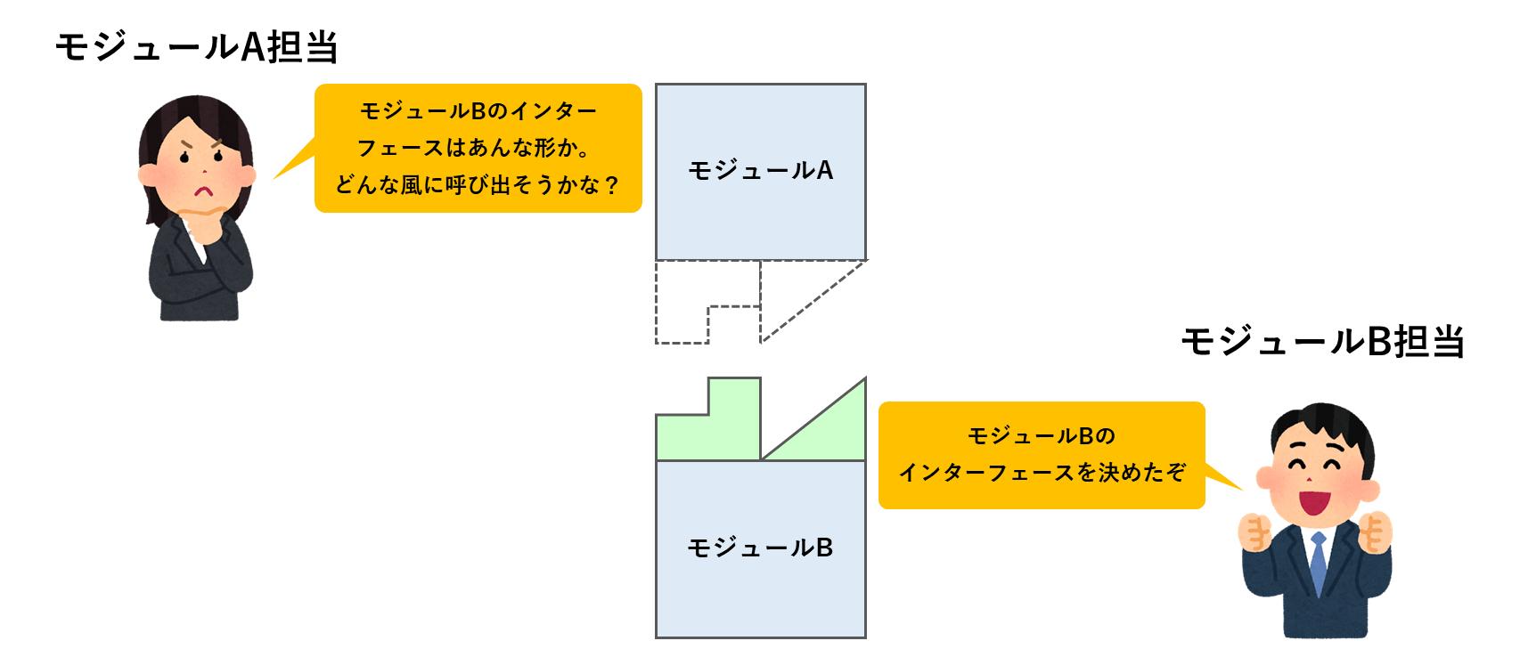 モジュールの分担作業