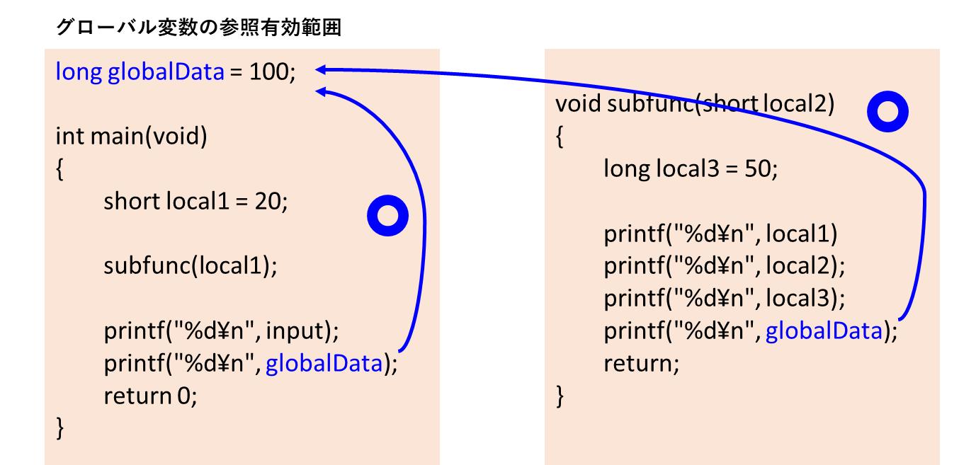 グローバル変数の参照範囲