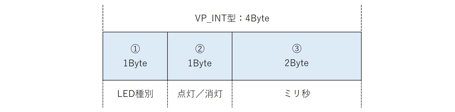 データフォーマット