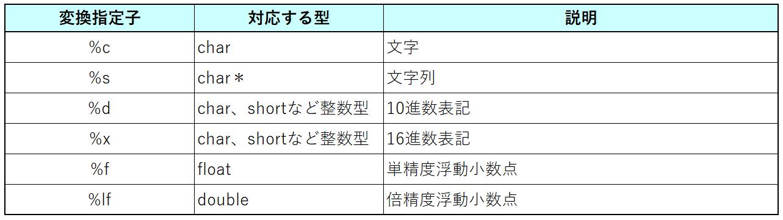 printfの変換指定子