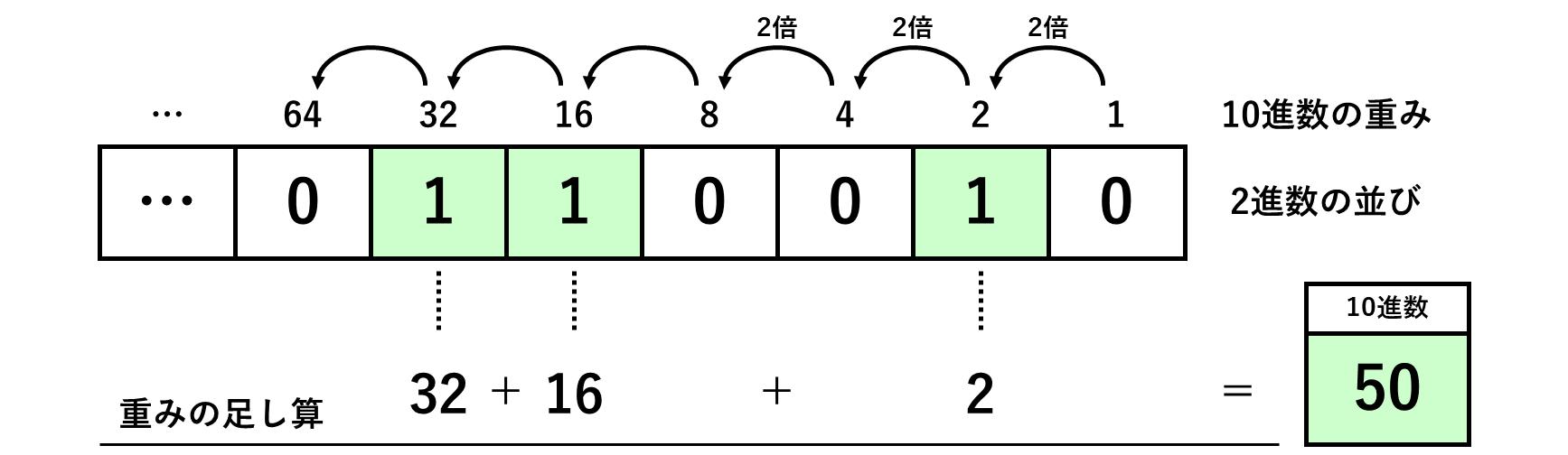 進数 python 2 9.4. decimal