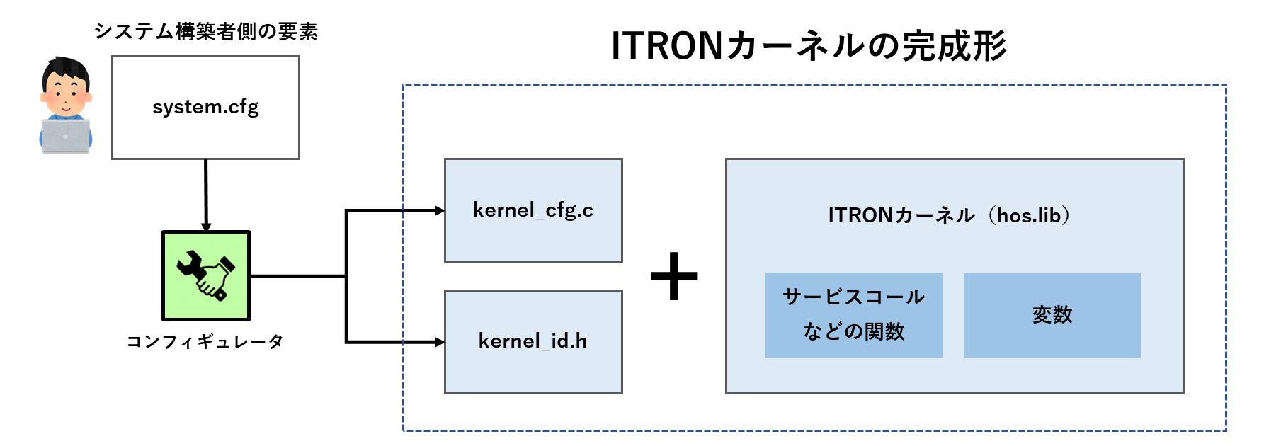 kernelファイルの位置づけ