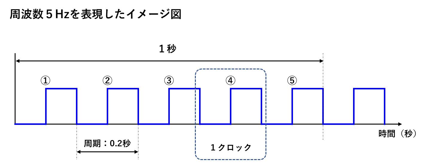 5Hzの波形