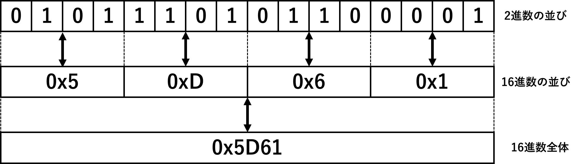 2進数と16進数の変換