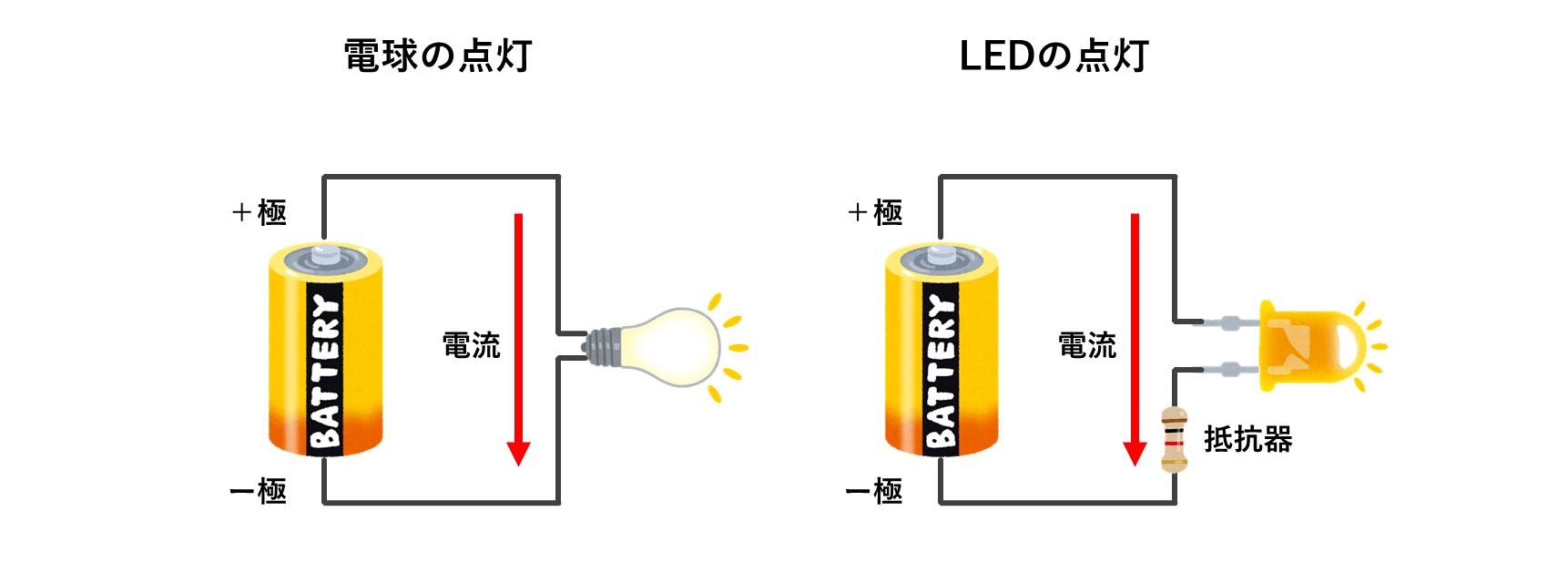 電球とLEDの点灯