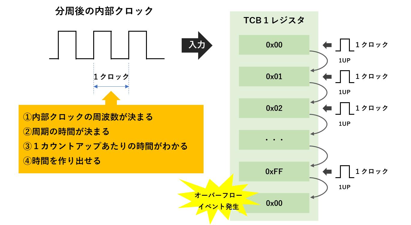 TCB1のカウントアップ