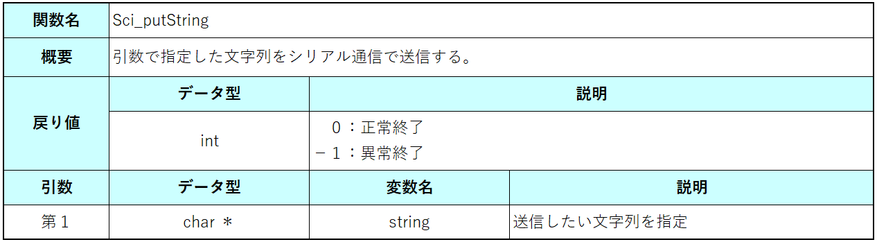 Sci_putString関数仕様