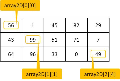 2次元配列のインデックス番号
