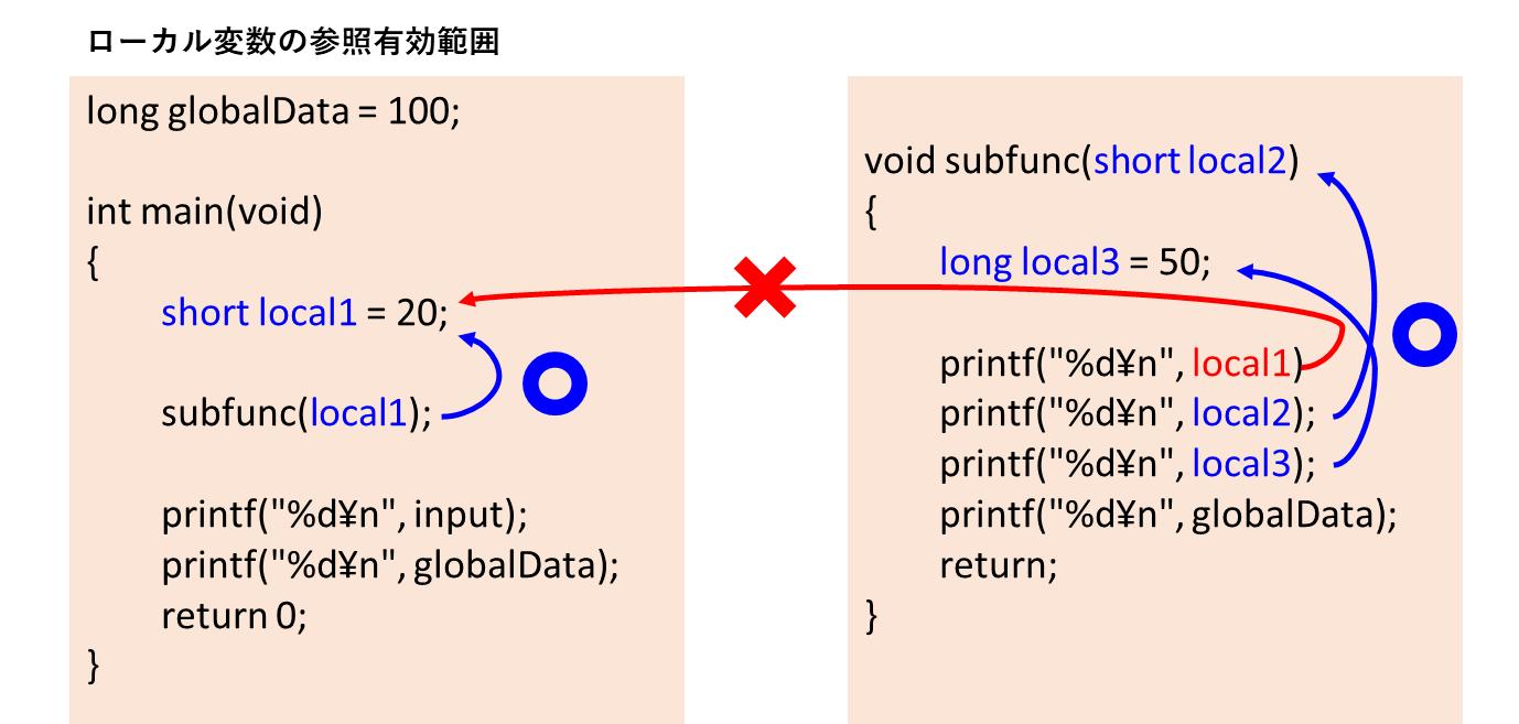 ローカル変数参照範囲