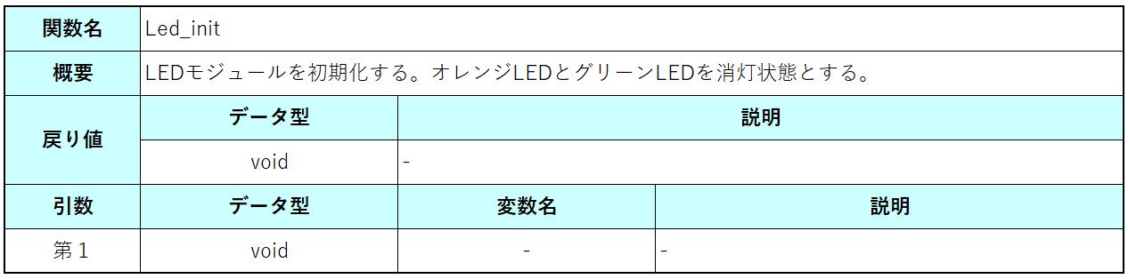 Led_init関数仕様2