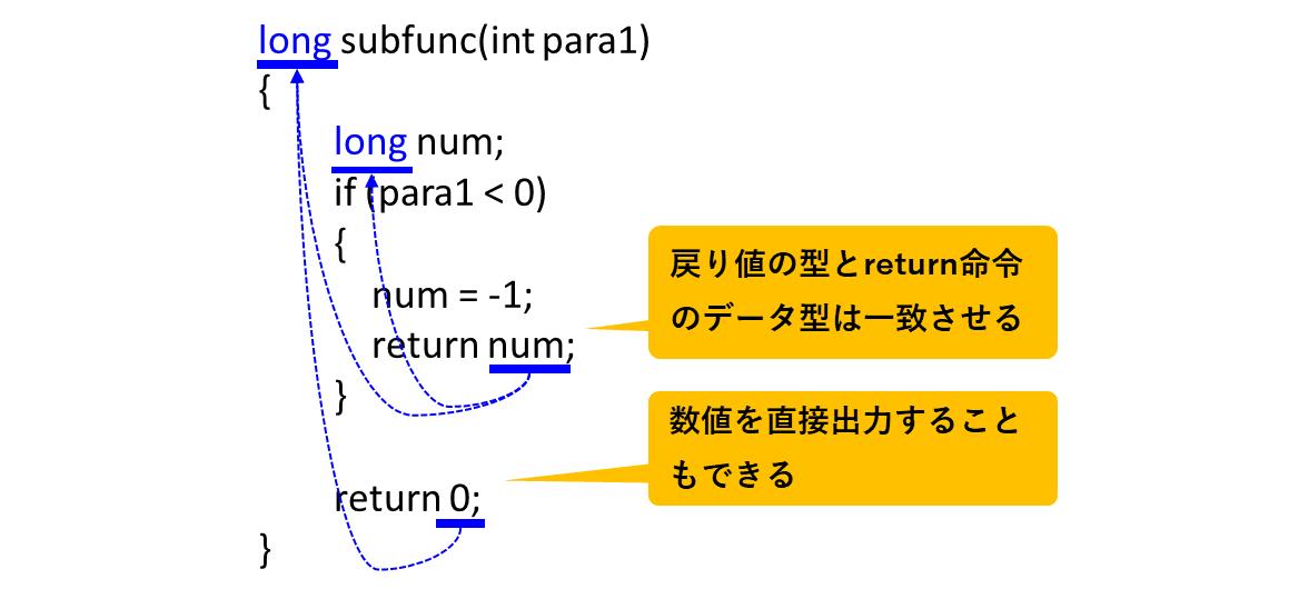戻り値の型とreturn命令