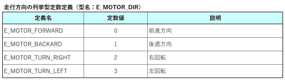 走行方向の定数