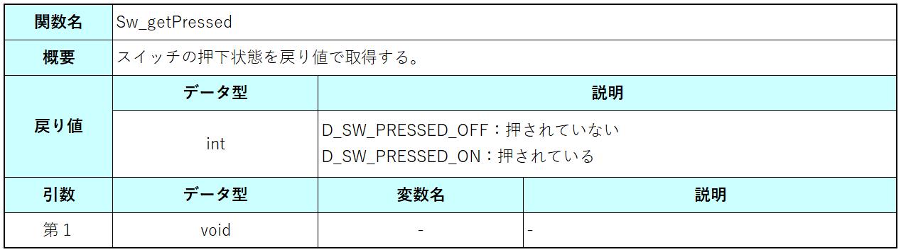 Sw_getPressed関数仕様