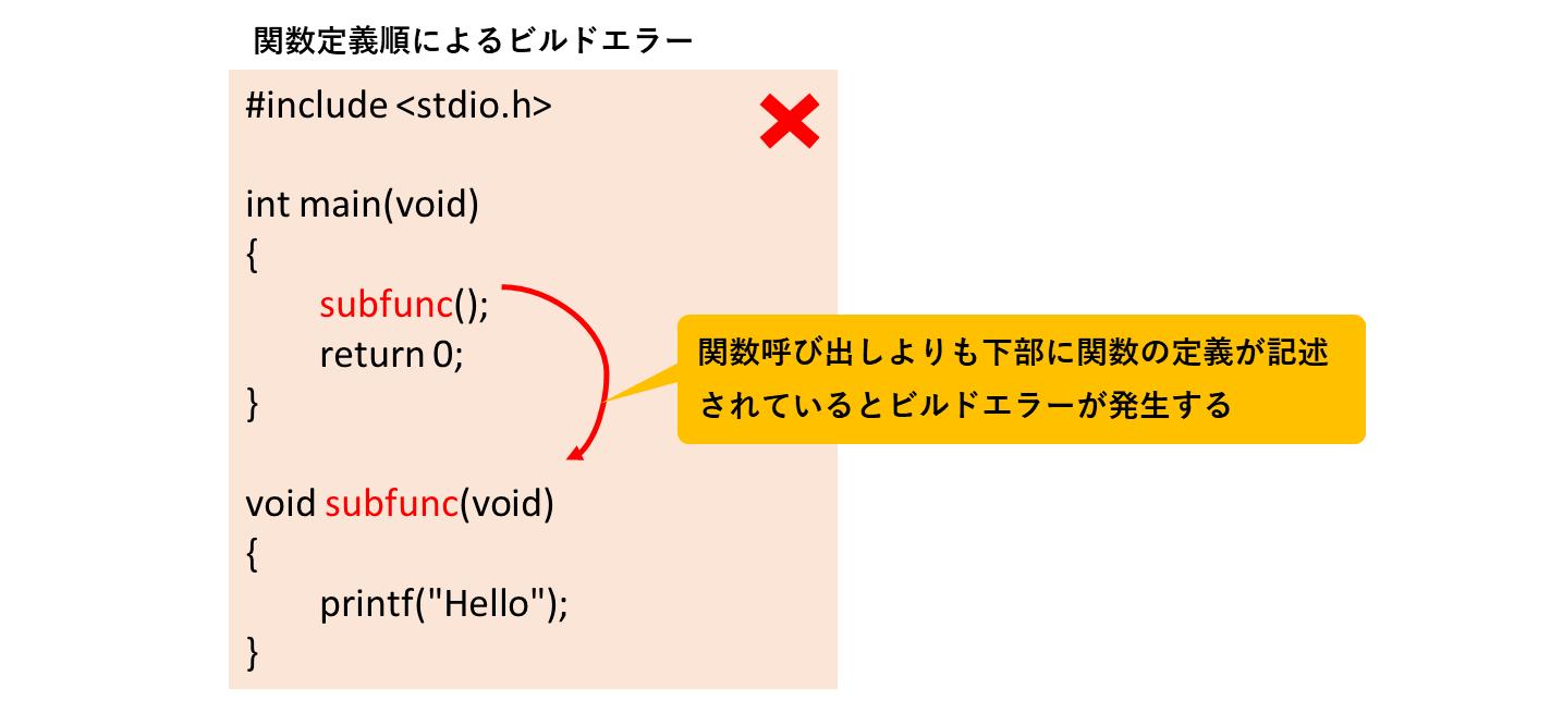 関数定義順のエラー