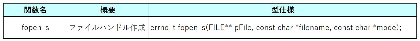 fopen_s