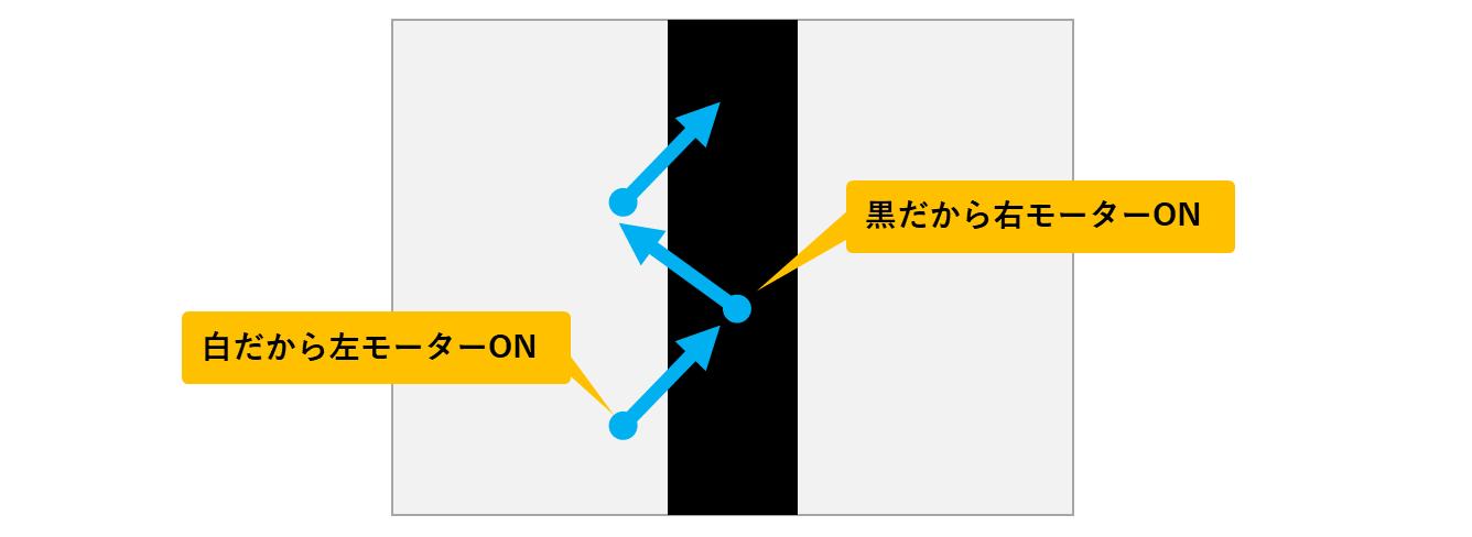 ONOFF制御のライントレース