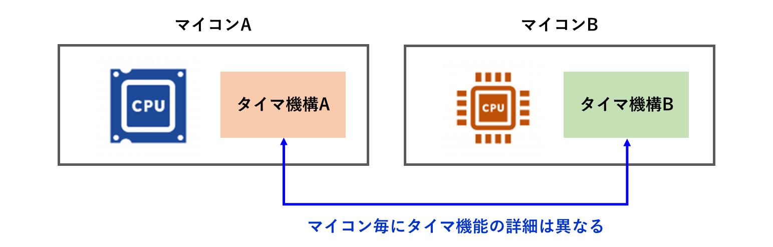 マイコン毎に異なるタイマ機構
