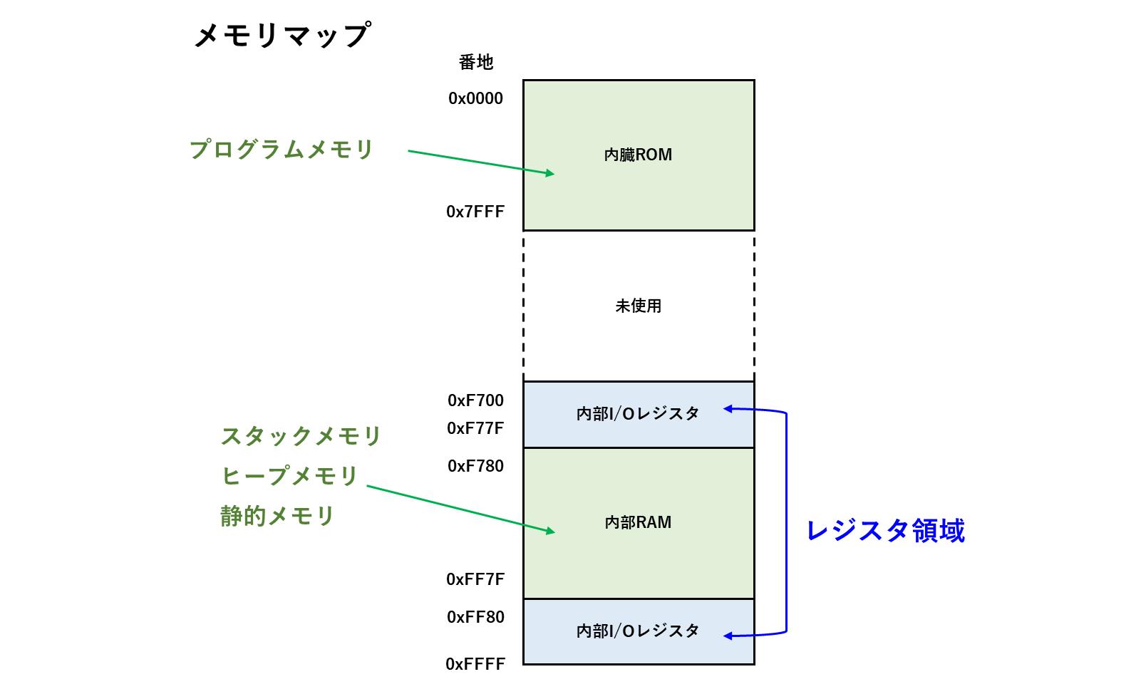 メモリマップ