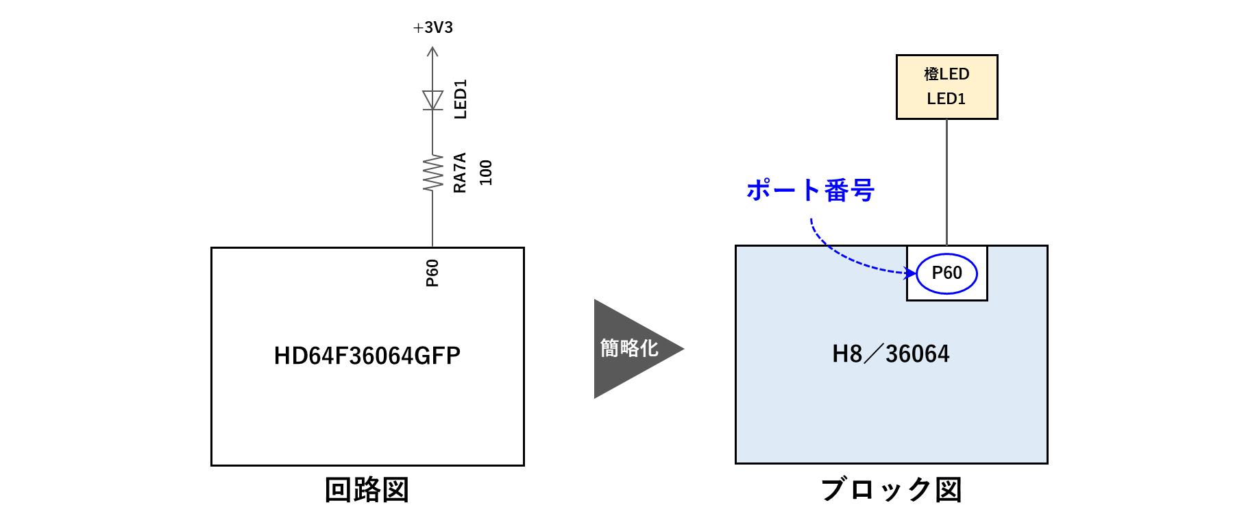 回路図とブロック図