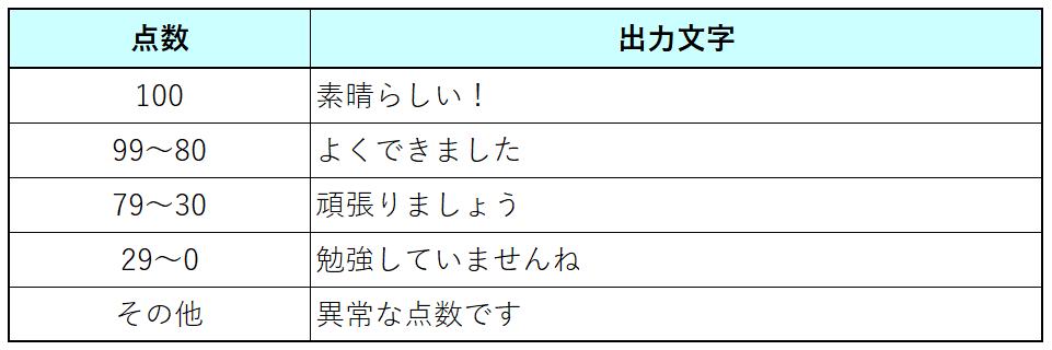 課題2-2