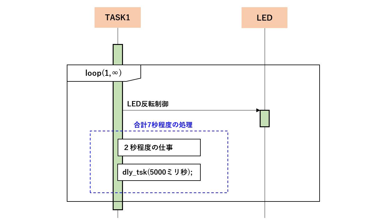 dly_tskによる周期処理