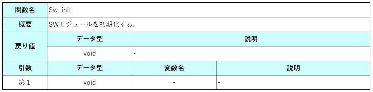 Sw_init関数仕様