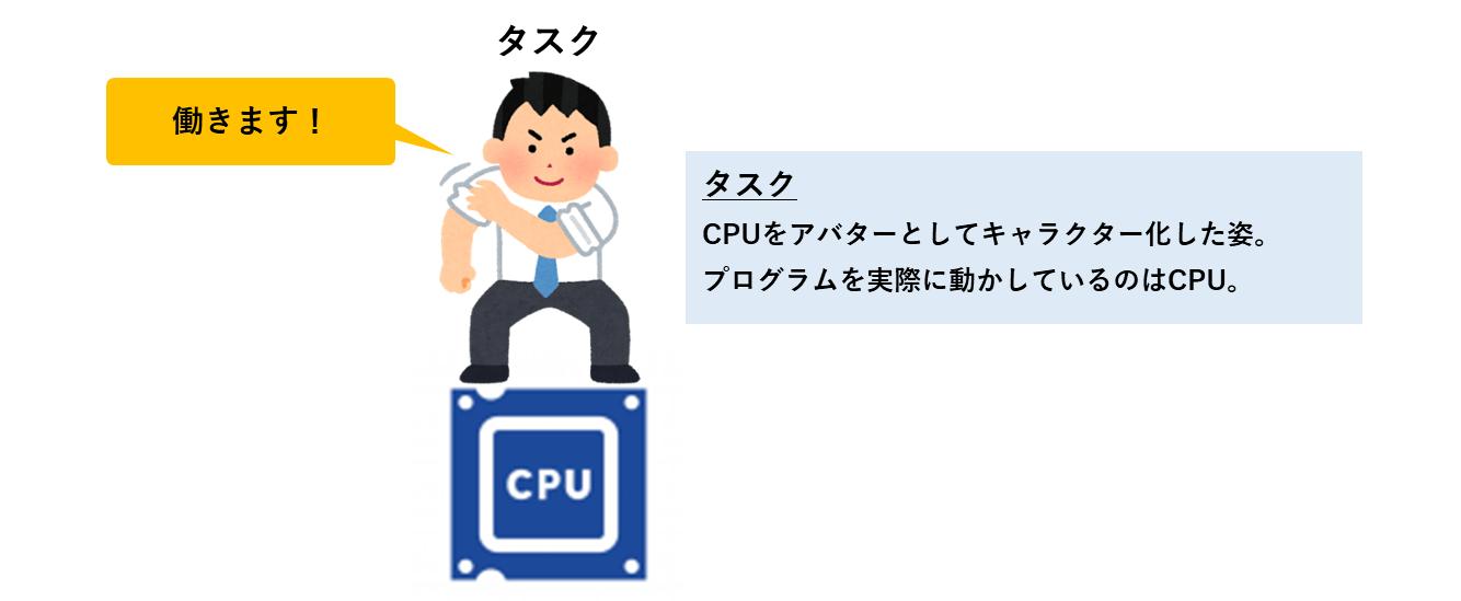 CPUのアバター