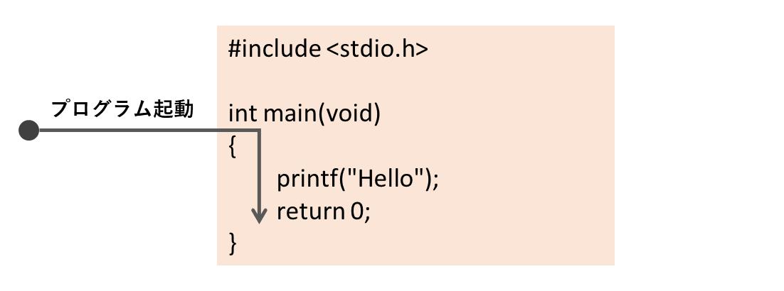 main関数の役割