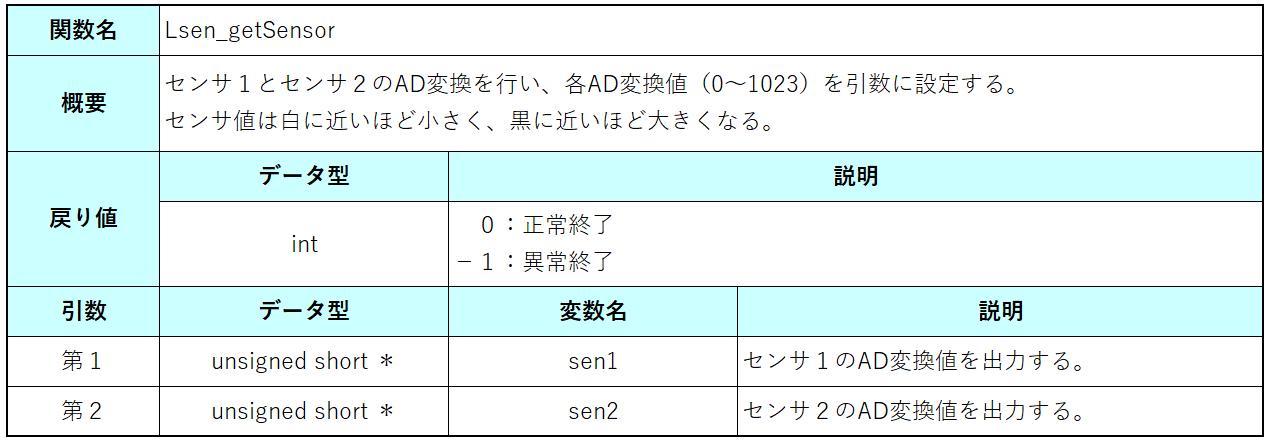 Lsen_getSensor仕様
