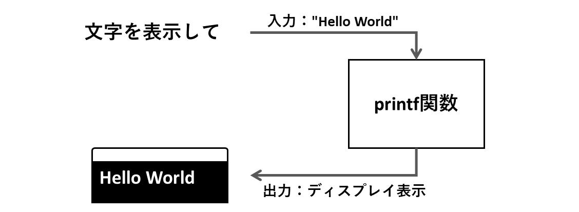printf関数