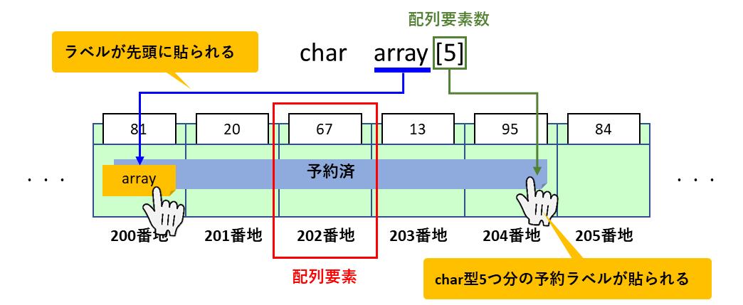 配列定義イメージ