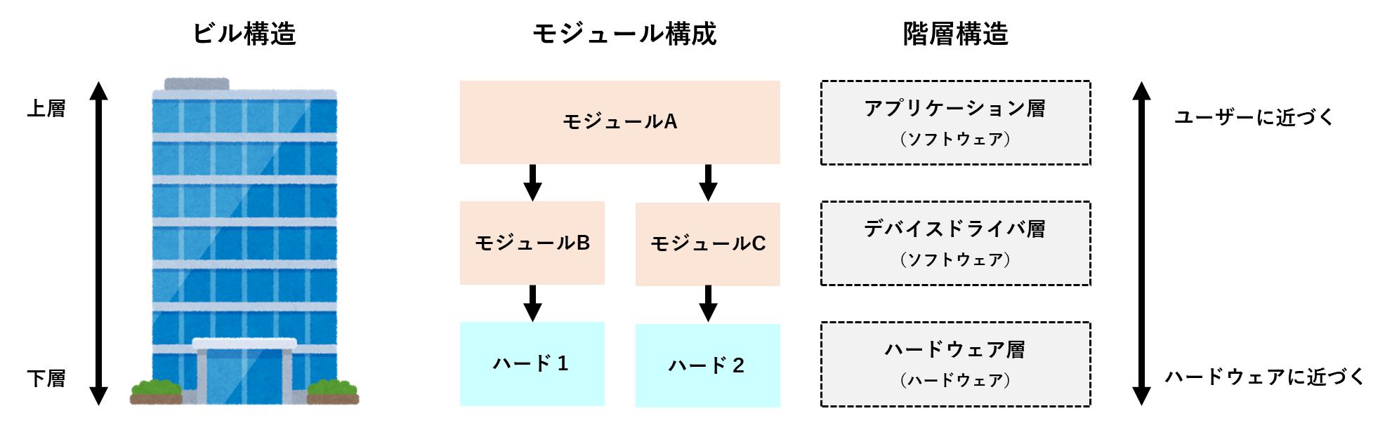 階層構造とモジュール構成