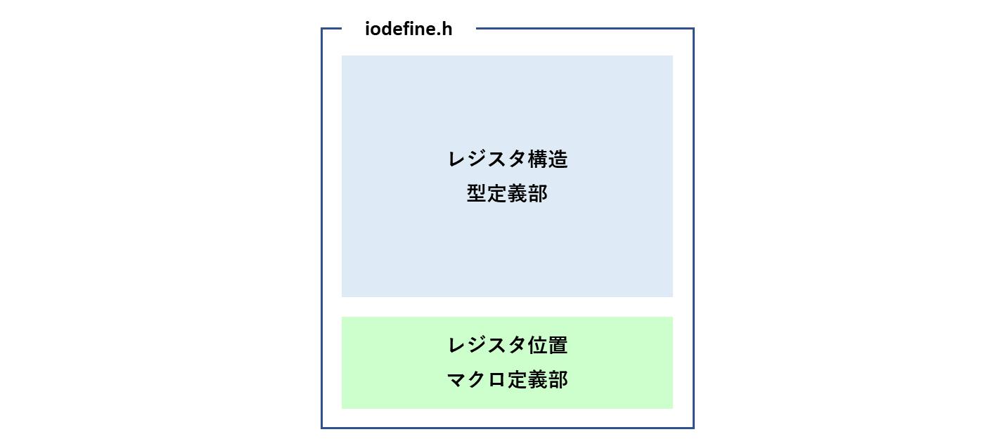 iodefine構成