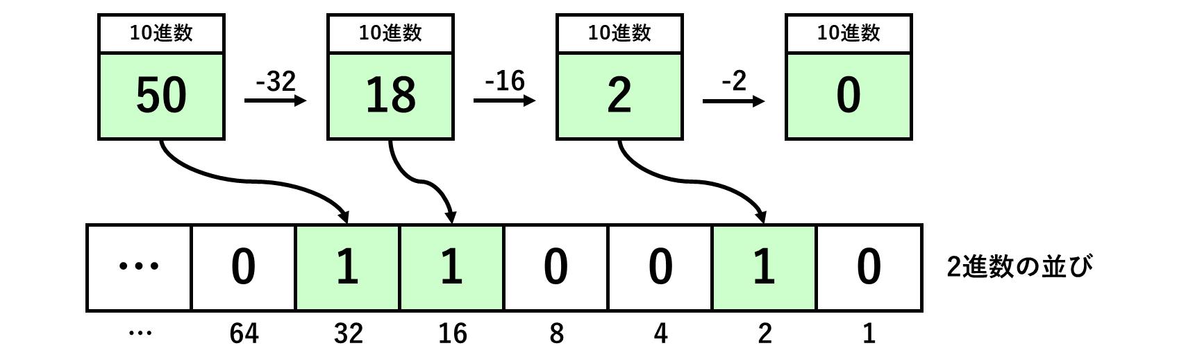 10進数と2進数の変換