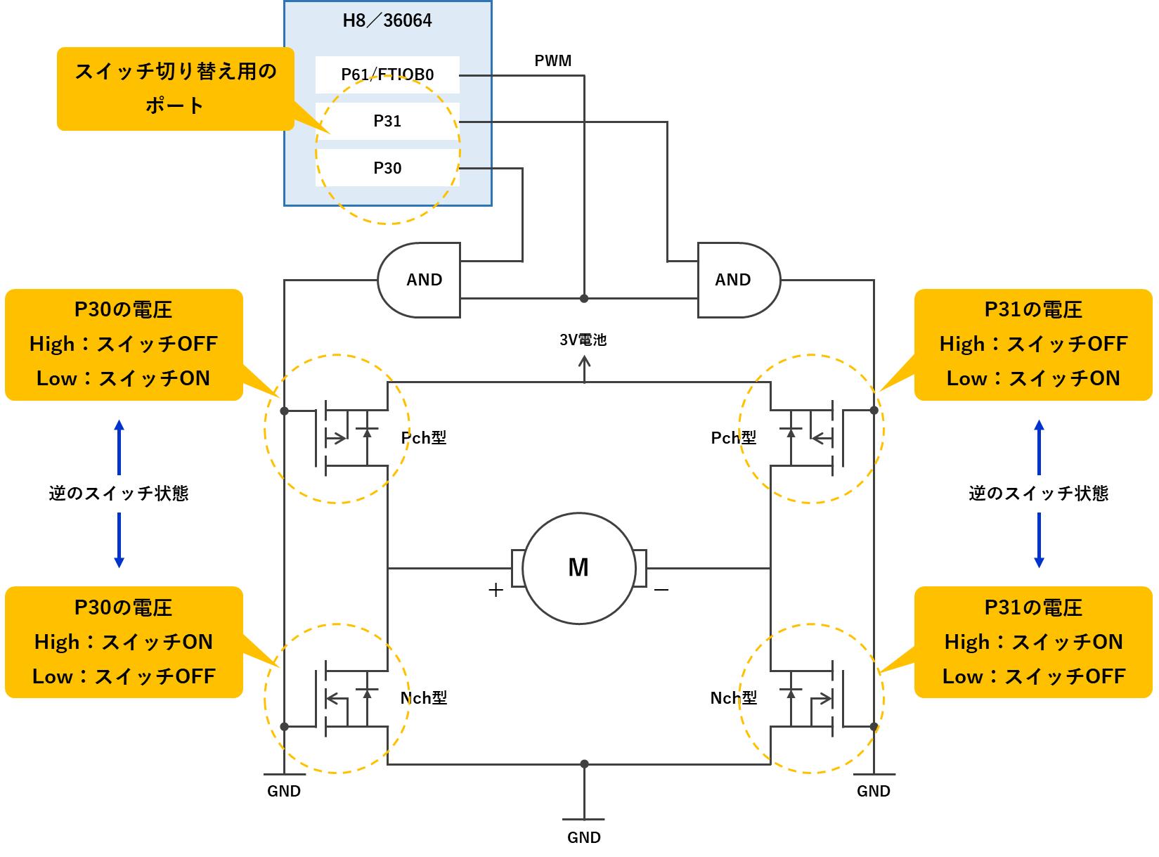 ポート制御によるトランジスタの切り替え