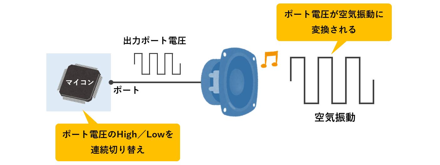 圧電スピーカーから音を出すとは
