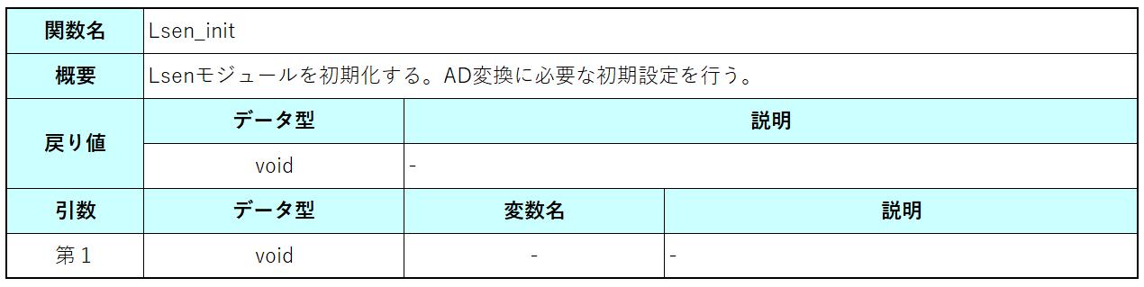 Lsen_init仕様