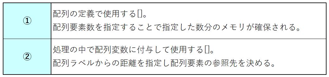[]の意味の違い